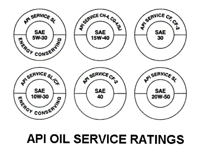 API Oil Service Ratings Chart