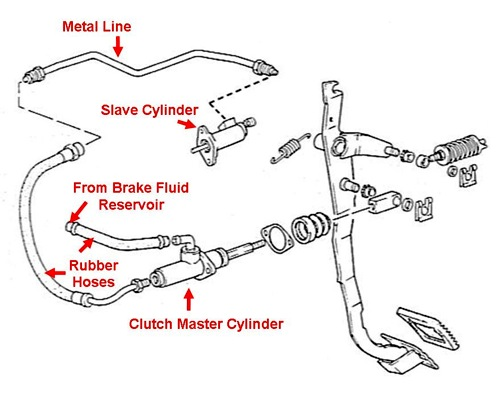 bleeding the hydraulic clutch system : how-to library ... vw hydraulic clutch diagram polaris rzr clutch diagram