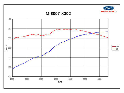 TR6 practical drivetrain limits.... : TR6 Tech Forum : Triumph ...