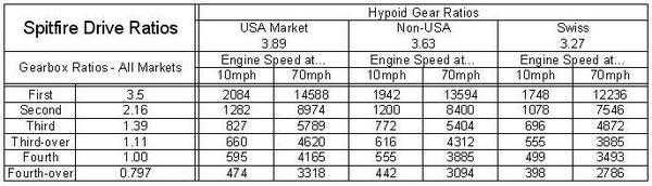 Spitfire Driver Ratios.JPG