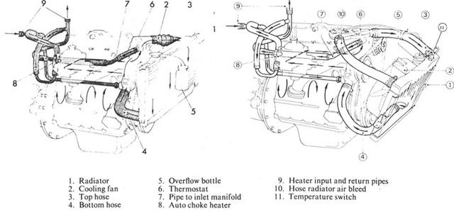 engine block coolant passage diagram spitfire gt6 forum rh triumphexp com triumph t120 engine diagram triumph spitfire engine diagram