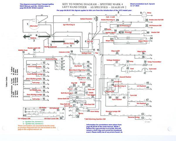 Triumph Spitfire 1500 Wiring Diagram