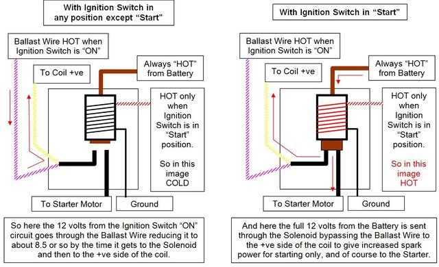 Solenoid & Ballast System Explained.jpg